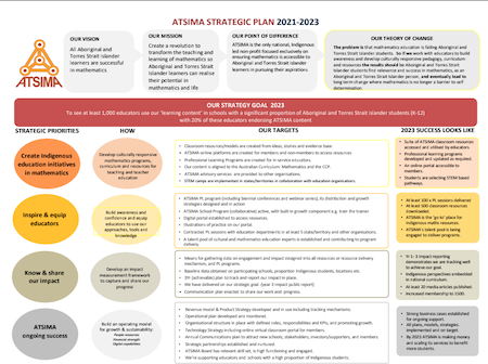 2021 srategic & business plan front page image